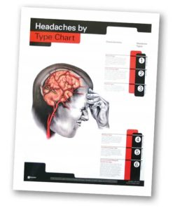Headaches by Type Chart